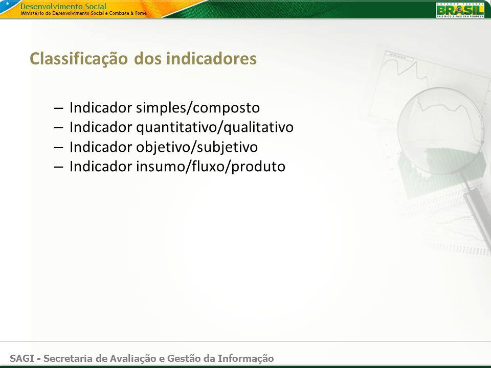 SAGI - Secretaria de Avaliação e Gestão da Informação Classificação dos indicadores – Indicador simples/composto – Indicador quantitativo/qualitativo