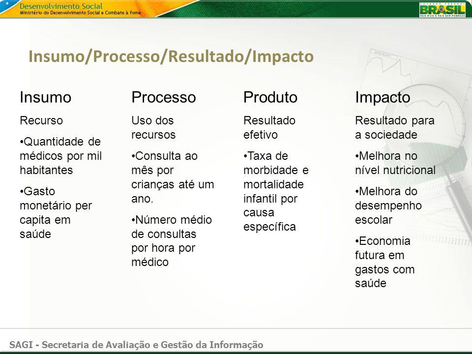 SAGI - Secretaria de Avaliação e Gestão da Informação Insumo/Processo/Resultado/Impacto Insumo Recurso Quantidade de médicos por mil habitantes Gasto
