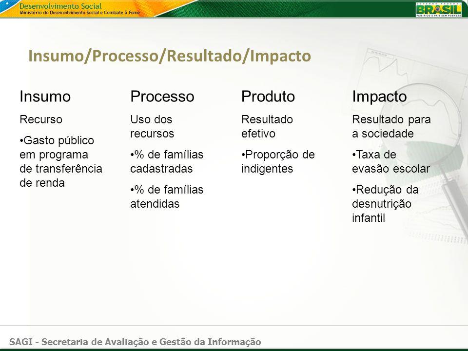 SAGI - Secretaria de Avaliação e Gestão da Informação Insumo/Processo/Resultado/Impacto Insumo Recurso Gasto público em programa de transferência de r
