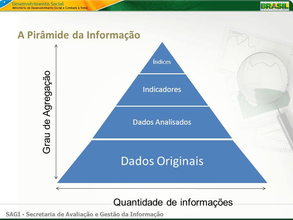 SAGI - Secretaria de Avaliação e Gestão da Informação A Pirâmide da Informação Quantidade de informações Grau de Agregação