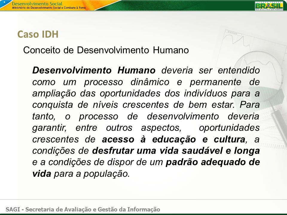 SAGI - Secretaria de Avaliação e Gestão da Informação Caso IDH Conceito de Desenvolvimento Humano Desenvolvimento Humano deveria ser entendido como um