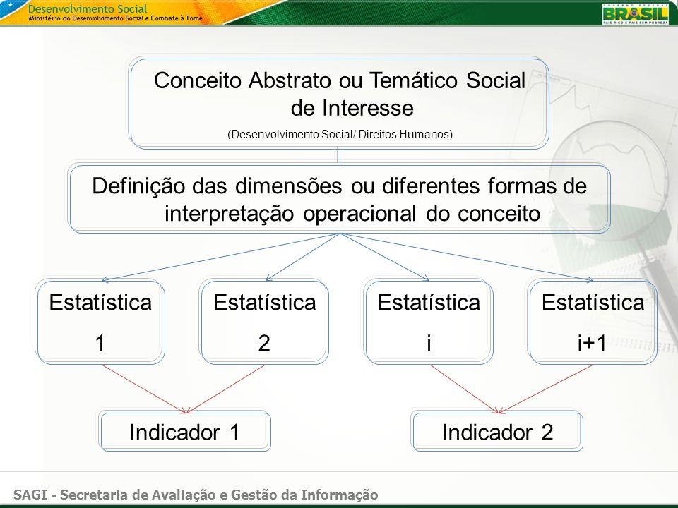 SAGI - Secretaria de Avaliação e Gestão da Informação Conceito Abstrato ou Temático Social de Interesse (Desenvolvimento Social/ Direitos Humanos) Est