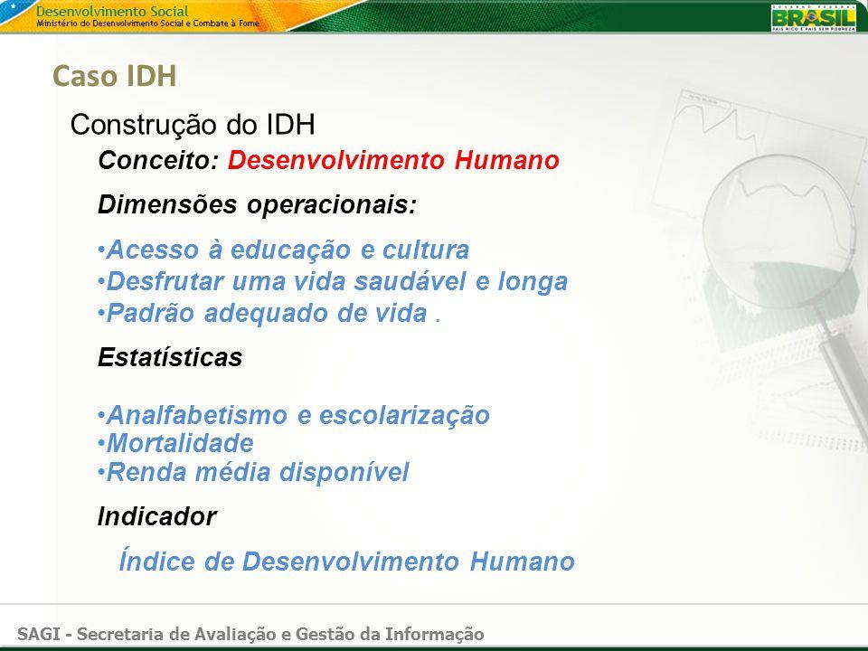 SAGI - Secretaria de Avaliação e Gestão da Informação Caso IDH Construção do IDH Conceito: Desenvolvimento Humano Dimensões operacionais: Acesso à edu