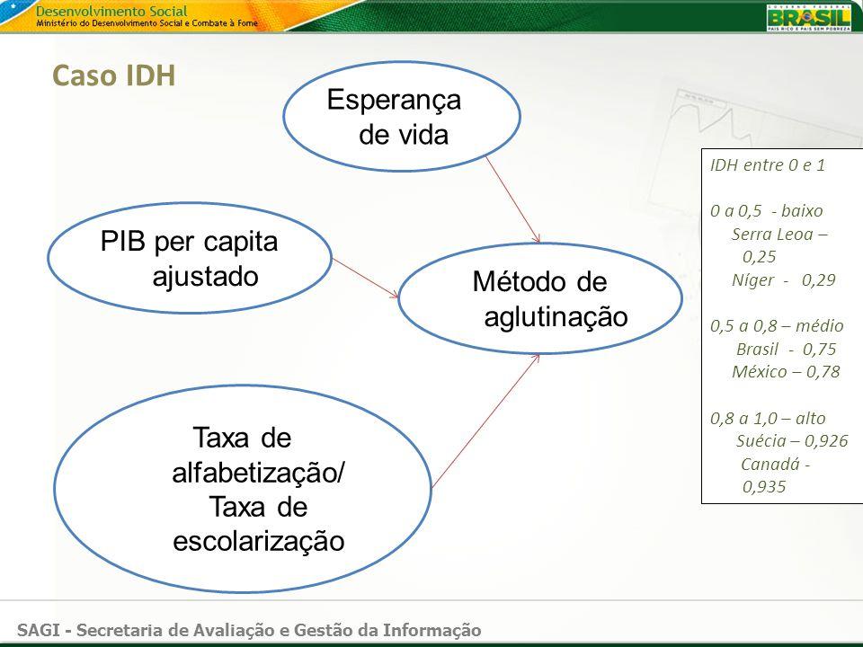 SAGI - Secretaria de Avaliação e Gestão da Informação Caso IDH Esperança de vida PIB per capita ajustado Taxa de alfabetização/ Taxa de escolarização
