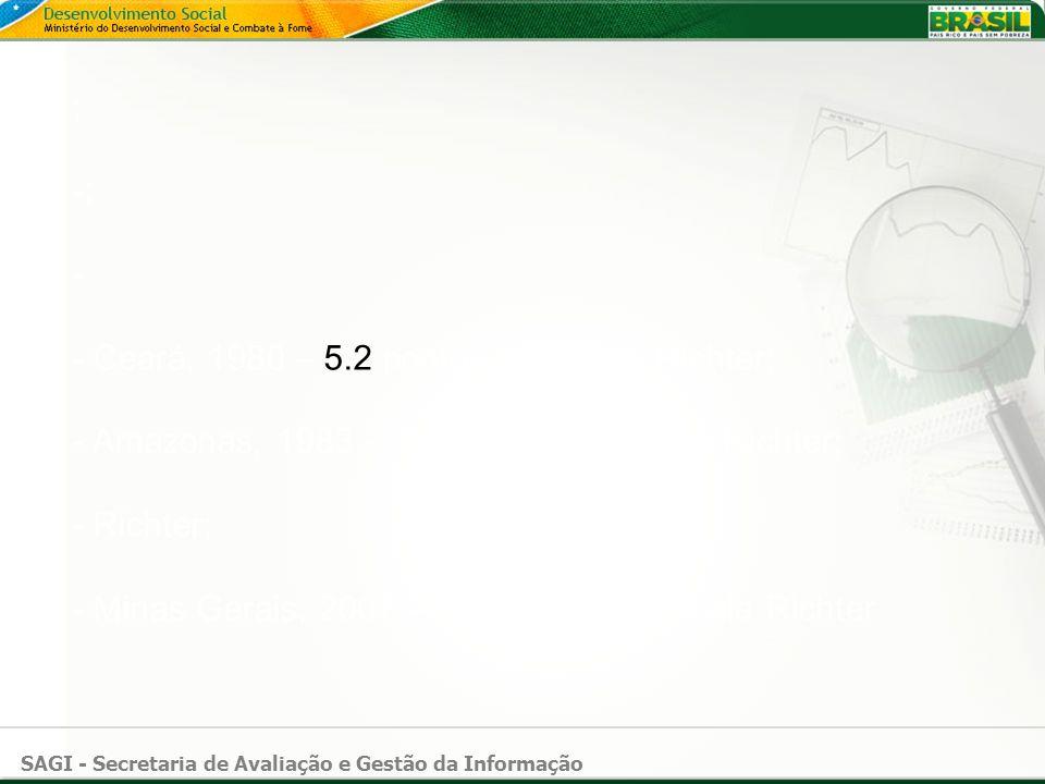 SAGI - Secretaria de Avaliação e Gestão da Informação ; -; - - Ceará, 1980 – 5.2 pontos na escala Richter; - Amazonas, 1983 – 5.5 pontos na escala Ric