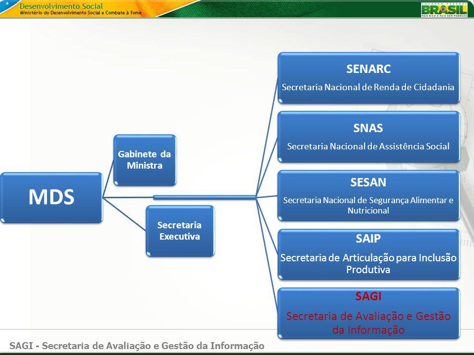 SAGI - Secretaria de Avaliação e Gestão da Informação MDS Gabinete da Ministra SENARC Secretaria Nacional de Renda de Cidadania SNAS Secretaria Nacion