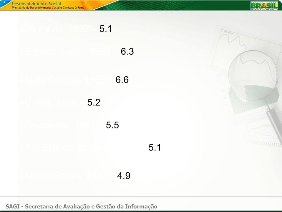 SAGI - Secretaria de Avaliação e Gestão da Informação São Paulo, 1922 – 5.1 pontos na escala Richter; - Espírito Santo, 1955 – 6.3 pontos na escala Richter; - Mato Grosso, 1955 – 6.6 pontos na escala Richter; - Ceará, 1980 – 5.2 pontos na escala Richter; - Amazonas, 1983 – 5.5 pontos na escala Richter; - Rio Grande do Norte, 1986 – 5.1 pontos na escala Richter; - Minas Gerais, 2007 – 4.9 pontos na escala Richter