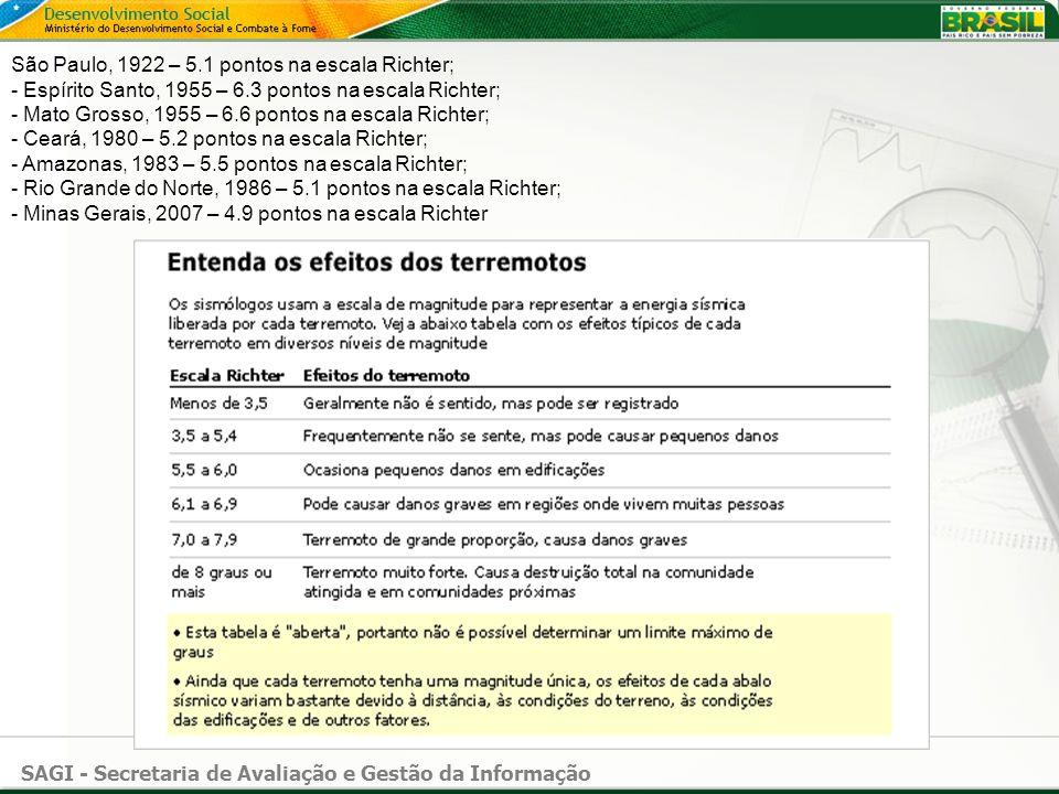 SAGI - Secretaria de Avaliação e Gestão da Informação São Paulo, 1922 – 5.1 pontos na escala Richter; - Espírito Santo, 1955 – 6.3 pontos na escala Ri