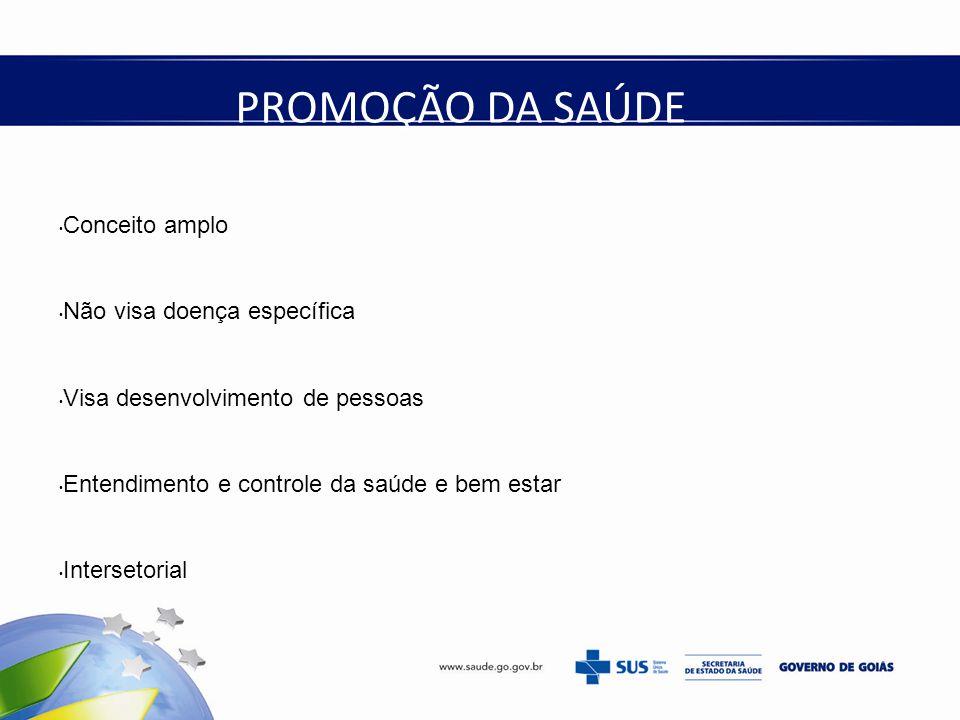 Conceito amplo Não visa doença específica Visa desenvolvimento de pessoas Entendimento e controle da saúde e bem estar Intersetorial PROMOÇÃO DA SAÚDE