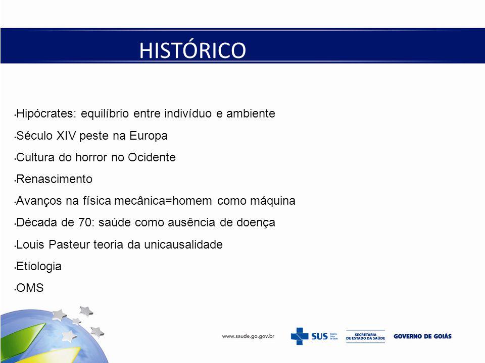 Hipócrates: equilíbrio entre indivíduo e ambiente Século XIV peste na Europa Cultura do horror no Ocidente Renascimento Avanços na física mecânica=homem como máquina Década de 70: saúde como ausência de doença Louis Pasteur teoria da unicausalidade Etiologia OMS HISTÓRICO