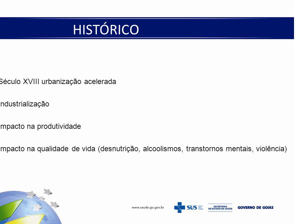 Século XVIII urbanização acelerada Industrialização Impacto na produtividade Impacto na qualidade de vida (desnutrição, alcoolismos, transtornos mentais, violência) HISTÓRICO