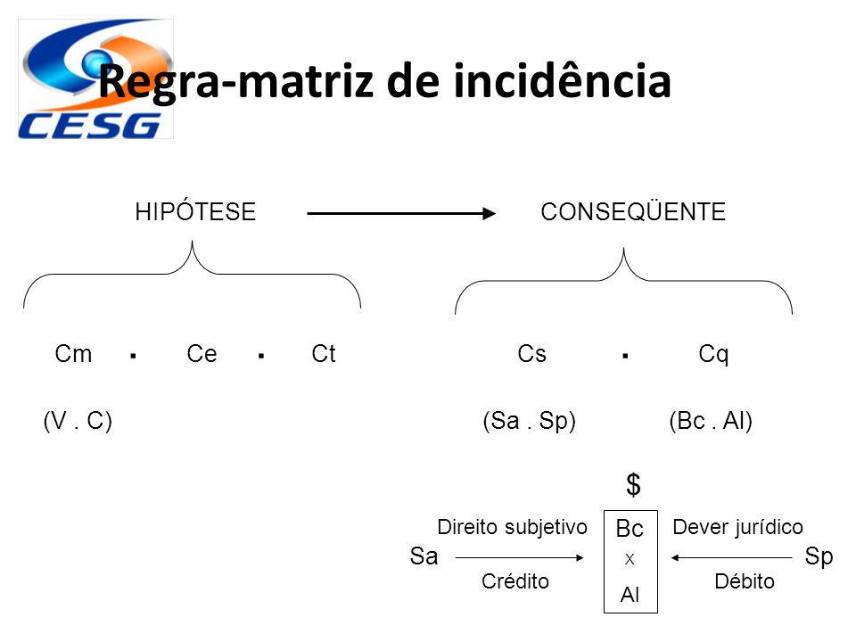 Regra-matriz de incidência HIPÓTESECONSEQÜENTE CmCeCtCsCq (Sa. Sp)(Bc. Al)(V. C)... SaSp $ Bc X Al Direito subjetivoDever jurídico CréditoDébito