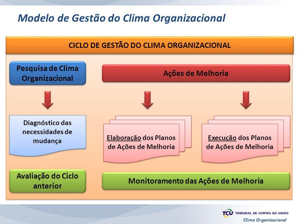Clima Organizacional Pesquisa de Clima Organizacional Ações de Melhoria Execução dos Planos de Ações de Melhoria Diagnóstico das necessidades de mudan