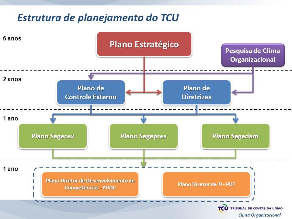 Clima Organizacional Plano Estratégico Plano de Controle Externo Plano de Controle Externo Plano de Diretrizes Diretrizes Plano Segecex Plano Segepres