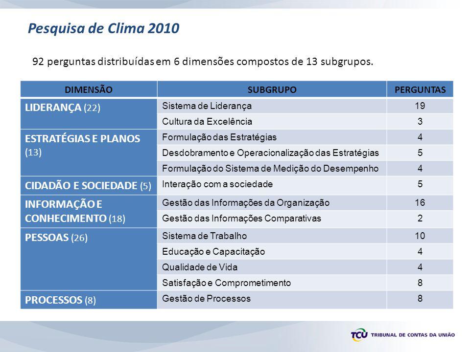 Pesquisa de Clima 2010 92 perguntas distribuídas em 6 dimensões compostos de 13 subgrupos. DIMENSÃOSUBGRUPOPERGUNTAS LIDERANÇA (22) Sistema de Lideran