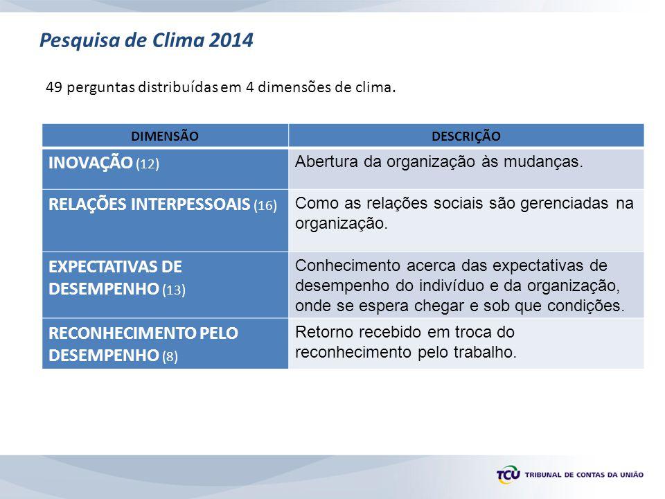 Pesquisa de Clima 2014 49 perguntas distribuídas em 4 dimensões de clima. DIMENSÃODESCRIÇÃO INOVAÇÃO (12) Abertura da organização às mudanças. RELAÇÕE