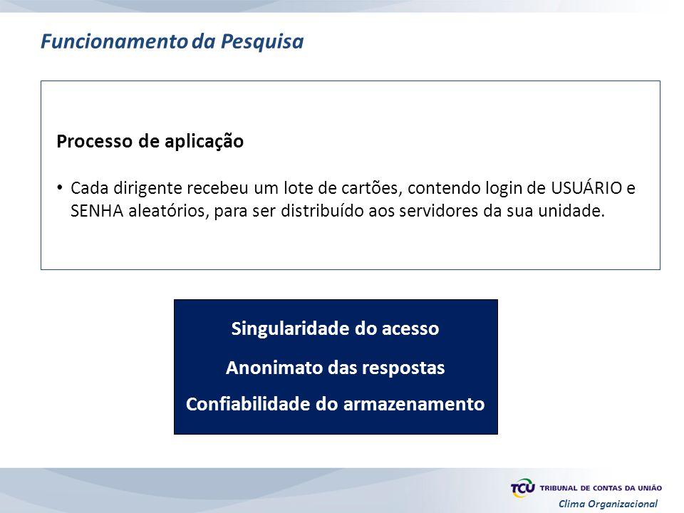Clima Organizacional Singularidade do acesso Anonimato das respostas Confiabilidade do armazenamento Funcionamento da Pesquisa Processo de aplicação C