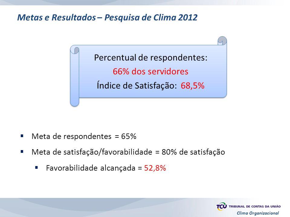 Clima Organizacional  Meta de respondentes = 65%  Meta de satisfação/favorabilidade = 80% de satisfação  Favorabilidade alcançada = 52,8% Metas e R