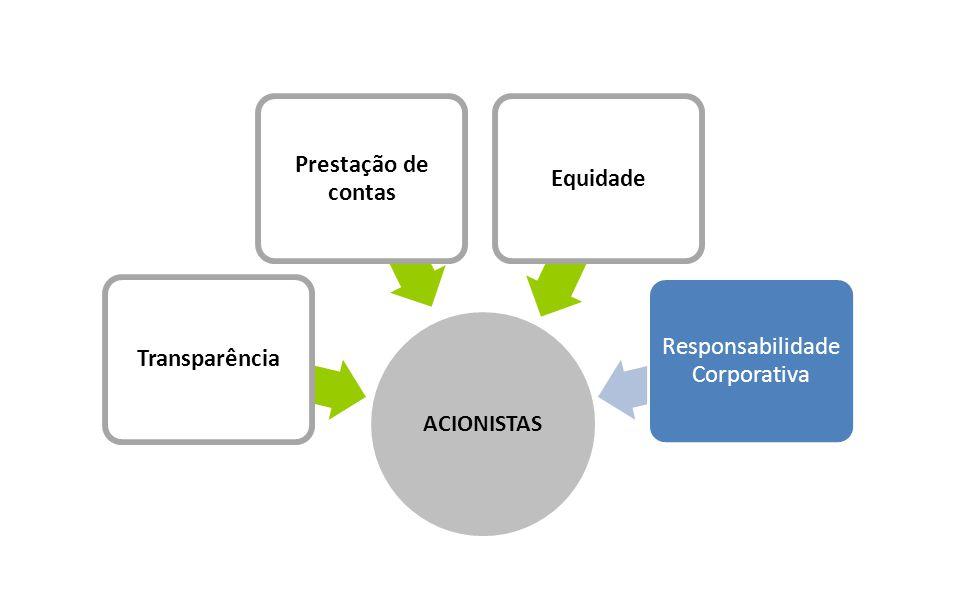 Governança Corporativa ACIONISTAS Transparência Prestação de contas Equidade Responsabilidade Corporativa