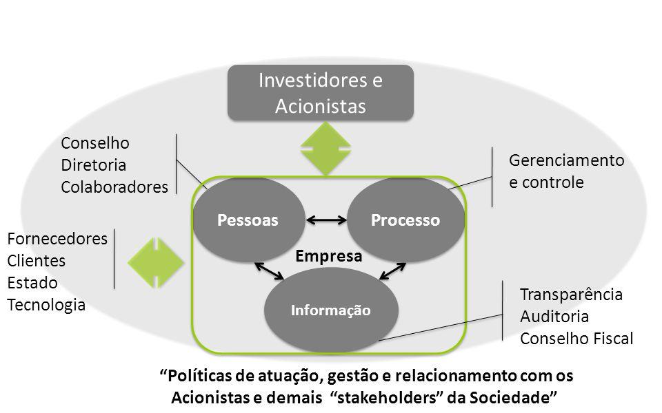 Investidores e Acionistas Pessoas Processo Informação Conselho Diretoria Colaboradores Empresa Fornecedores Clientes Estado Tecnologia Gerenciamento e