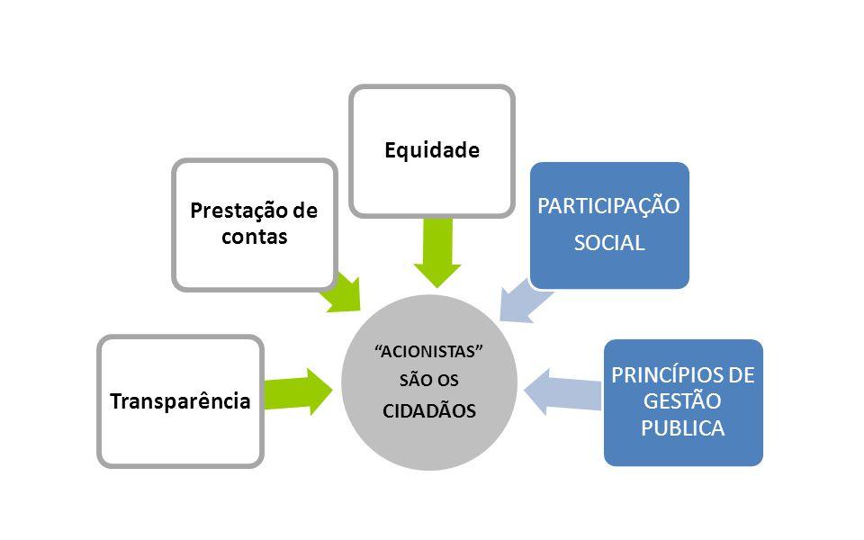 """Governança Corporativa """"ACIONISTAS"""" SÃO OS CIDADÃOS Transparência Prestação de contas Equidade PARTICIPAÇÃO SOCIAL PRINCÍPIOS DE GESTÃO PUBLICA"""