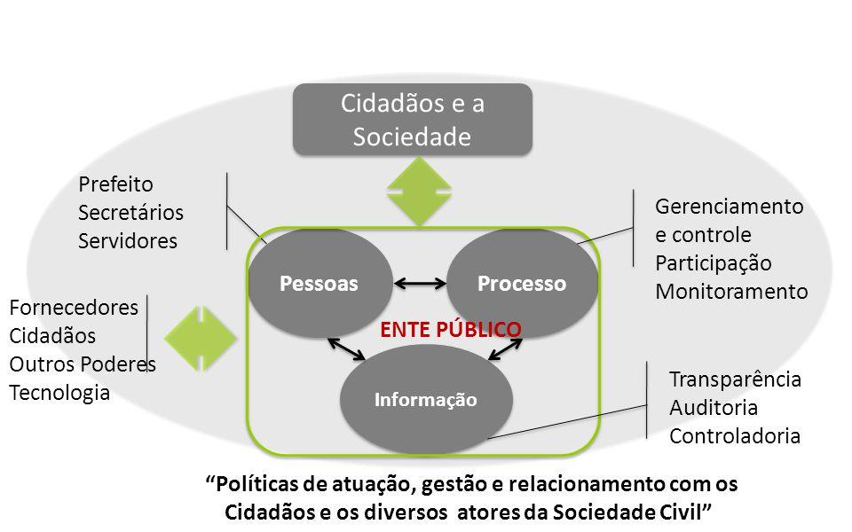 Cidadãos e a Sociedade Pessoas Processo Informação Prefeito Secretários Servidores ENTE PÚBLICO Fornecedores Cidadãos Outros Poderes Tecnologia Gerenc