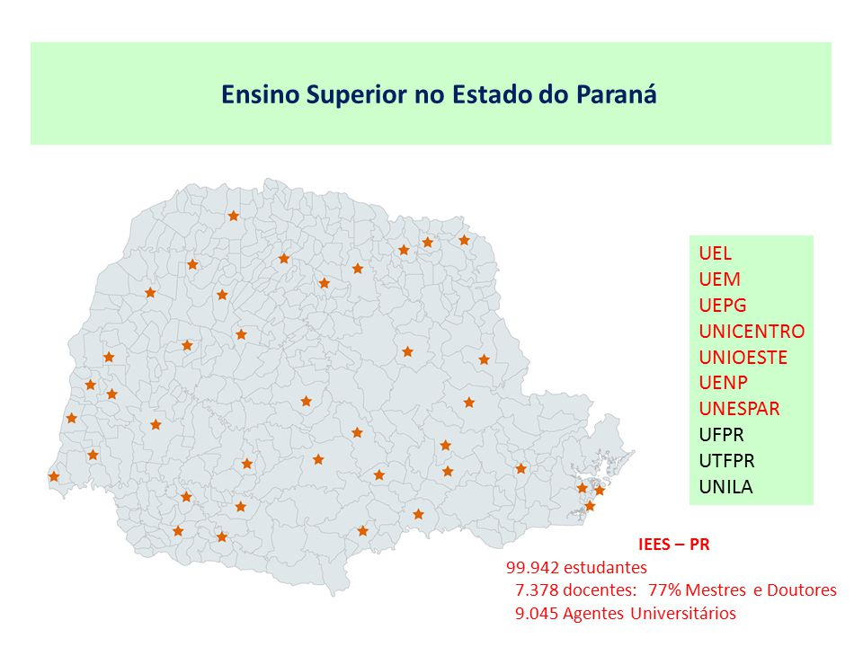 Ensino Superior no Estado do Paraná UEL UEM UEPG UNICENTRO UNIOESTE UENP UNESPAR UFPR UTFPR UNILA IEES – PR 99.942 estudantes 7.378 docentes: 77% Mestres e Doutores 9.045 Agentes Universitários