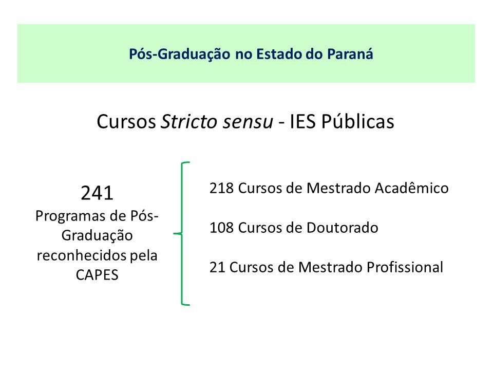 Pós-Graduação no Estado do Paraná 241 Programas de Pós- Graduação reconhecidos pela CAPES 218 Cursos de Mestrado Acadêmico 108 Cursos de Doutorado 21 Cursos de Mestrado Profissional Cursos Stricto sensu - IES Públicas