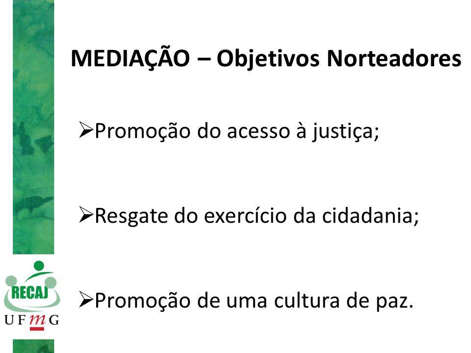 MEDIAÇÃO – Objetivos Norteadores  Promoção do acesso à justiça;  Resgate do exercício da cidadania;  Promoção de uma cultura de paz.