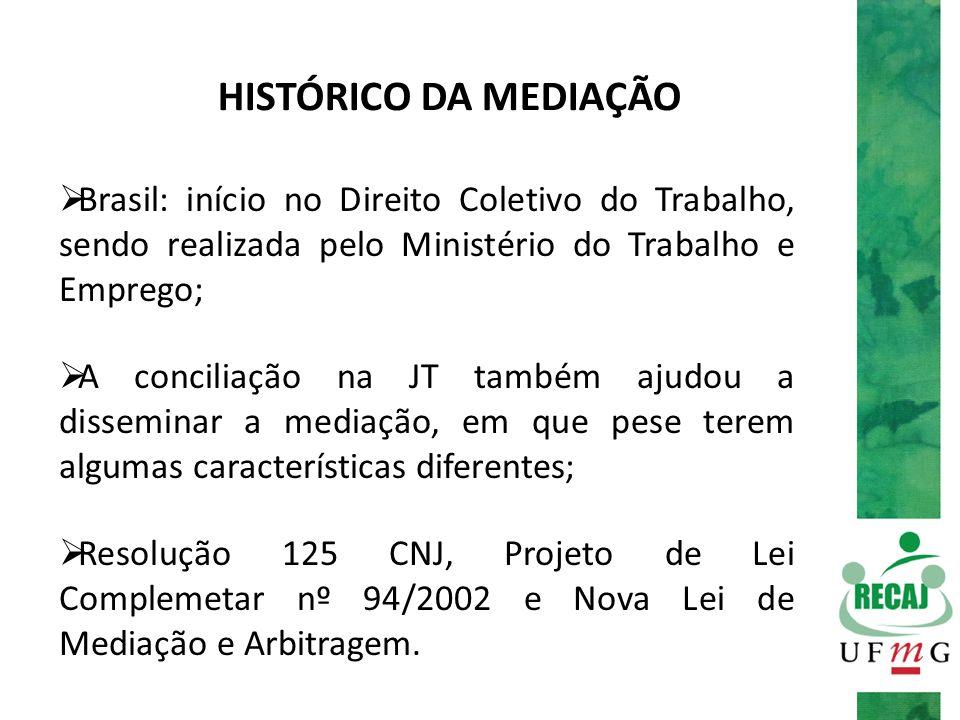 HISTÓRICO DA MEDIAÇÃO  Brasil: início no Direito Coletivo do Trabalho, sendo realizada pelo Ministério do Trabalho e Emprego;  A conciliação na JT t