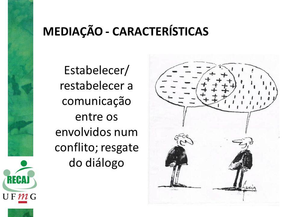 MEDIAÇÃO - CARACTERÍSTICAS Estabelecer/ restabelecer a comunicação entre os envolvidos num conflito; resgate do diálogo