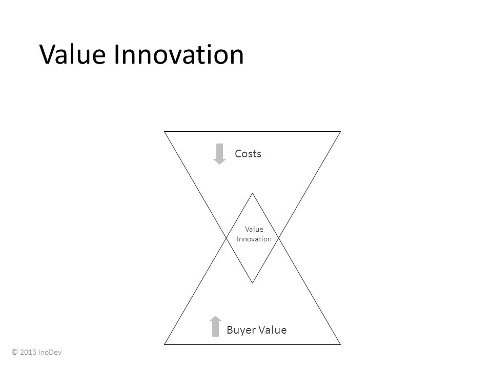Value Innovation Costs Buyer Value Value Innovation © 2013 inoDev