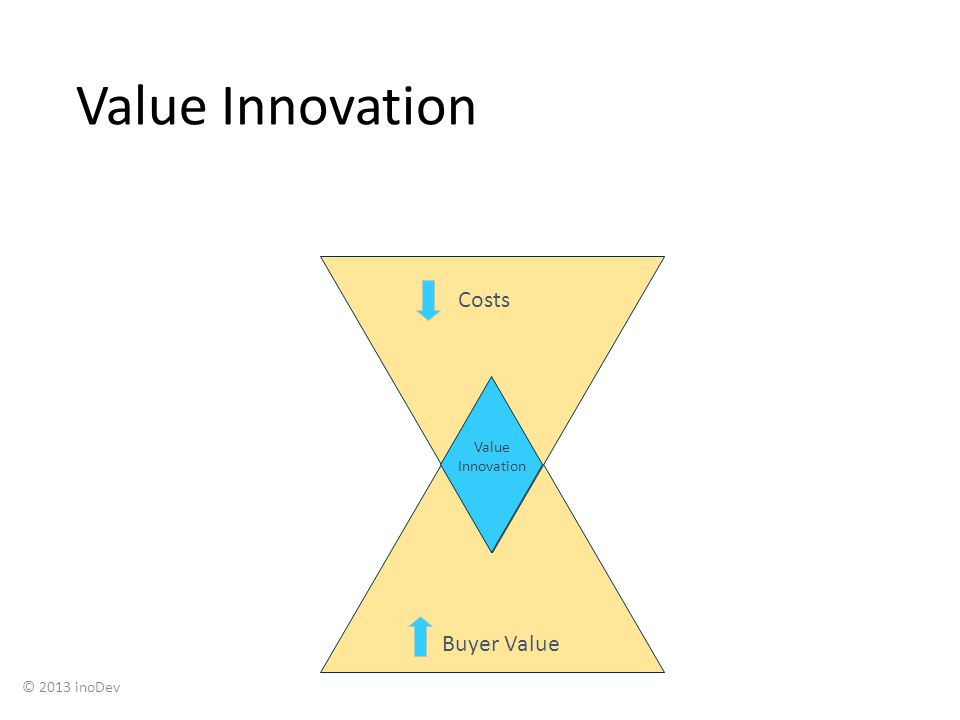 Value Innovation Costs Buyer Value © 2013 inoDev Value Innovation