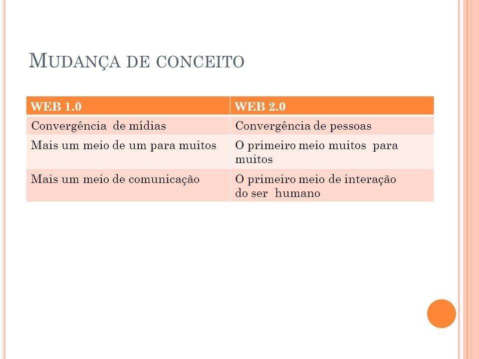 M UDANÇA DE CONCEITO WEB 1.0WEB 2.0 Convergência de mídiasConvergência de pessoas Mais um meio de um para muitosO primeiro meio muitos para muitos Mais um meio de comunicaçãoO primeiro meio de interação do ser humano