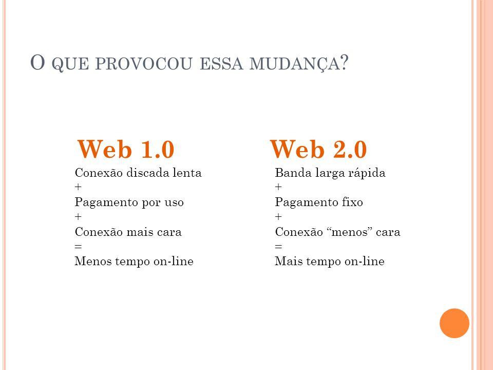 W EB 2.0 É : P LATAFORMA A internet é um plataforma onde programas são executados on-line.