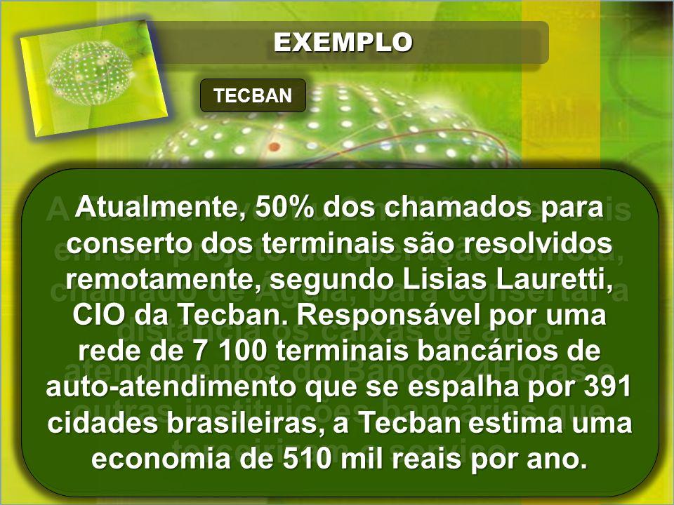 EXEMPLOEXEMPLO A Tecban investiu 2 milhões de reais em um projeto de operação remota, chamado de Águia, para consertar a distância os caixas de auto- atendimentos do Banco 24Horas e outras instituições bancárias que terceirizam o serviço TECBAN Atualmente, 50% dos chamados para conserto dos terminais são resolvidos remotamente, segundo Lisias Lauretti, CIO da Tecban.