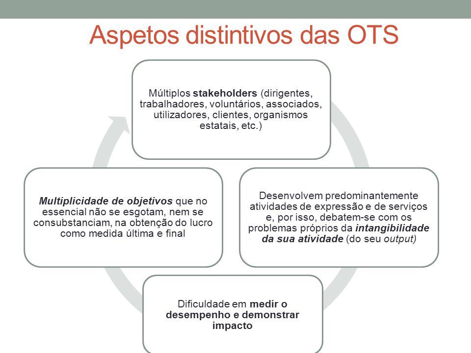 Múltiplos stakeholders (dirigentes, trabalhadores, voluntários, associados, utilizadores, clientes, organismos estatais, etc.) Desenvolvem predominant
