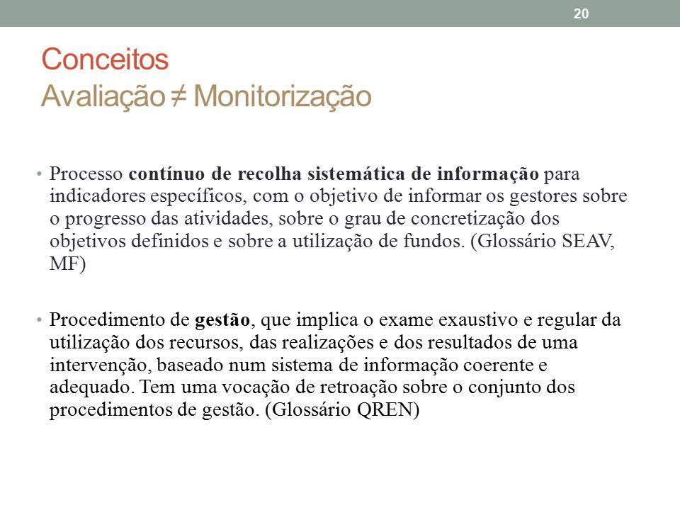 Conceitos Avaliação ≠ Monitorização Processo contínuo de recolha sistemática de informação para indicadores específicos, com o objetivo de informar os