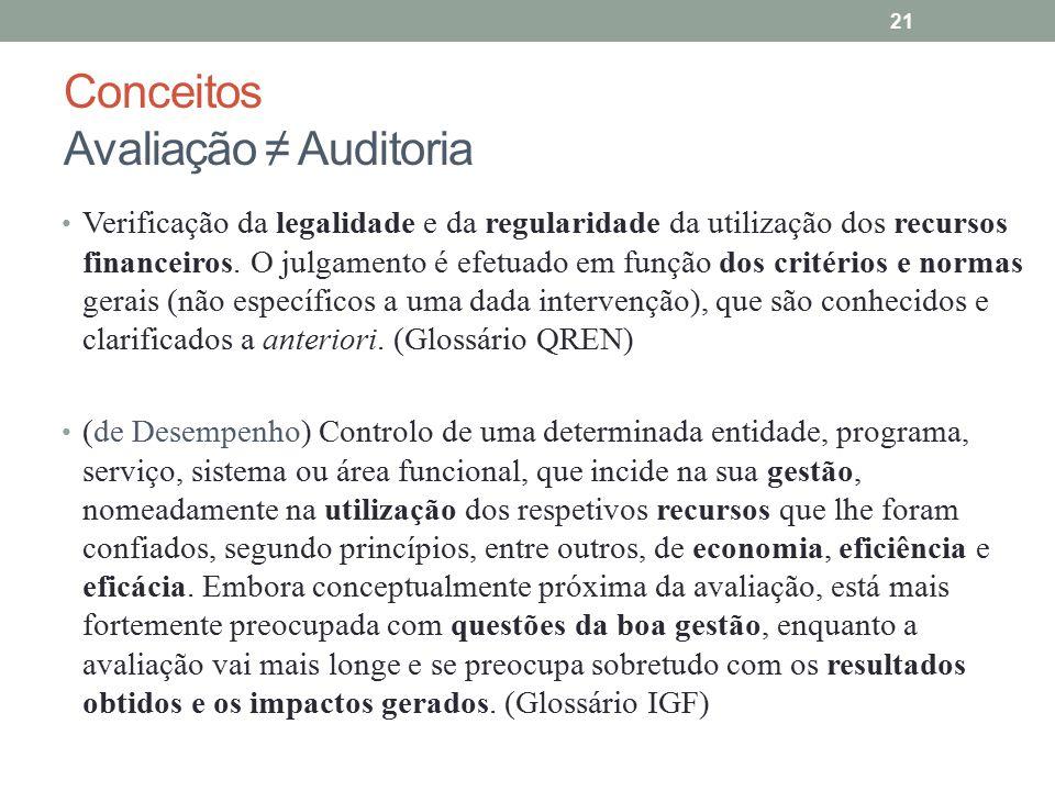Conceitos Avaliação ≠ Auditoria Verificação da legalidade e da regularidade da utilização dos recursos financeiros. O julgamento é efetuado em função