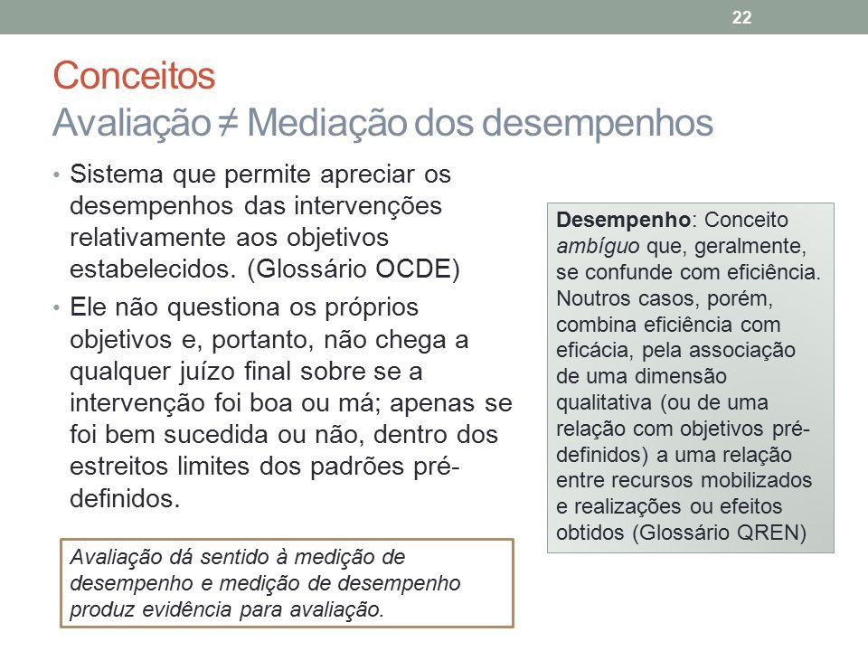 Conceitos Avaliação ≠ Mediação dos desempenhos Sistema que permite apreciar os desempenhos das intervenções relativamente aos objetivos estabelecidos.
