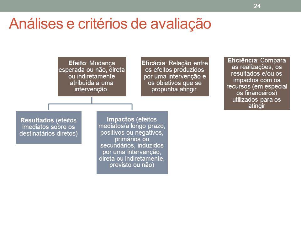 Análises e critérios de avaliação Efeito: Mudança esperada ou não, direta ou indiretamente atribuída a uma intervenção. Resultados (efeitos imediatos