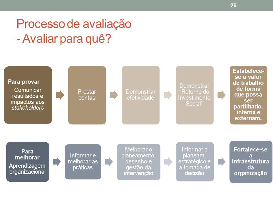 Processo de avaliação - Avaliar para quê? Para provar Comunicar resultados e impactos aos stakeholders Prestar contas Demonstrar efetividade Demonstra