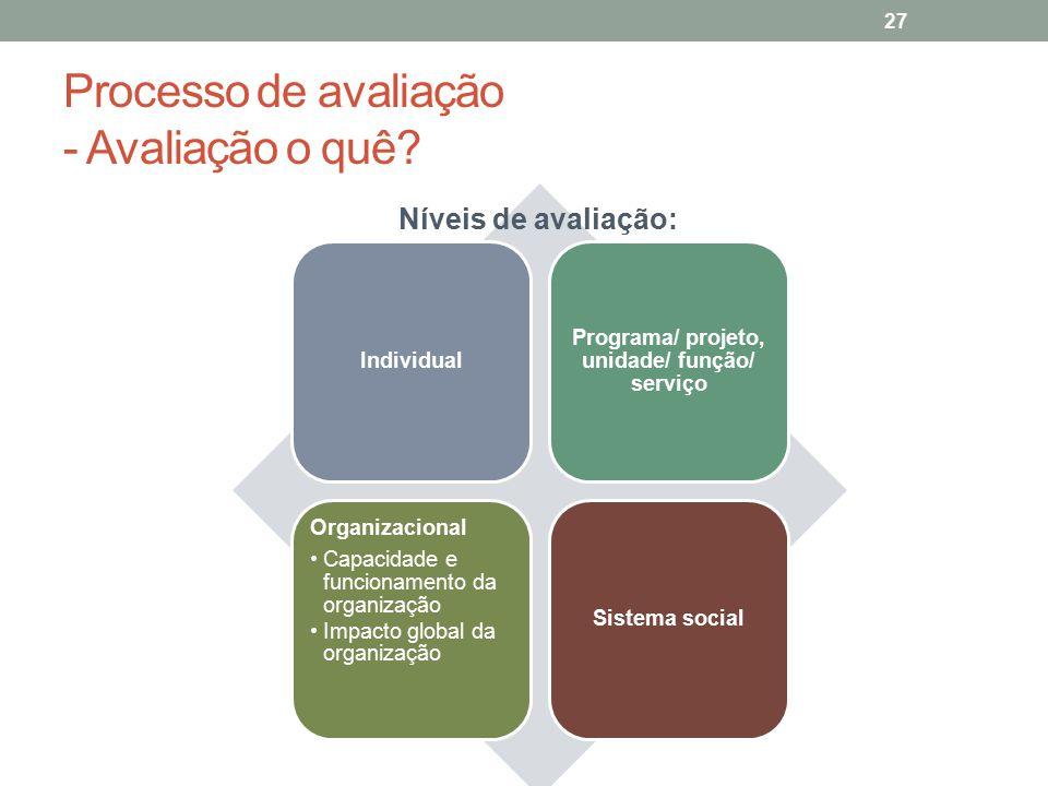 Processo de avaliação - Avaliação o quê? 27 Individual Programa/ projeto, unidade/ função/ serviço Organizacional Capacidade e funcionamento da organi