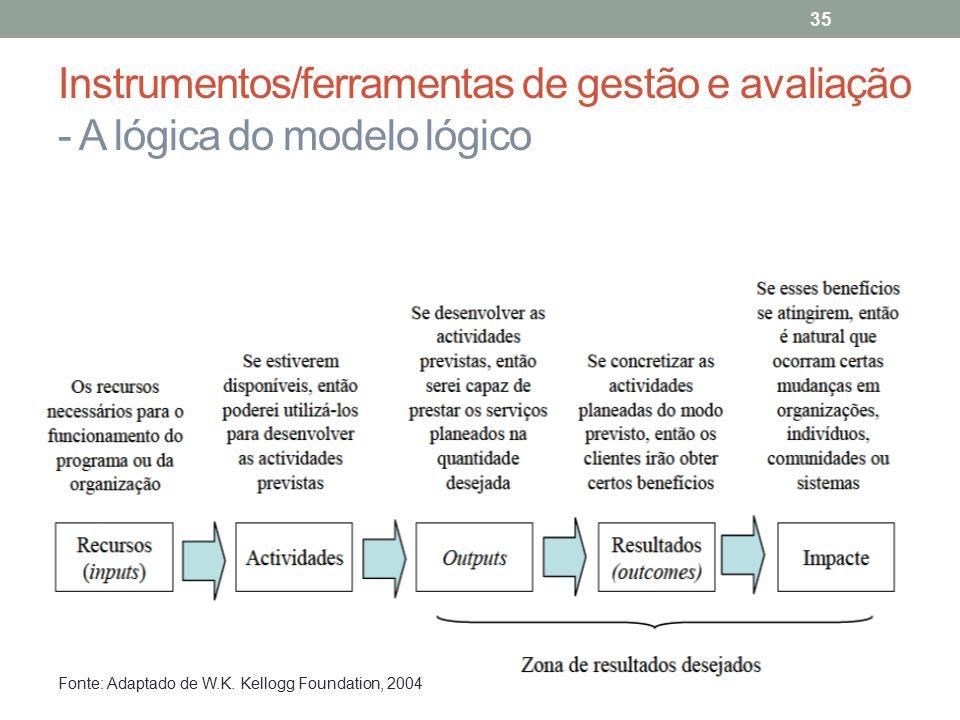 Instrumentos/ferramentas de gestão e avaliação - A lógica do modelo lógico 35 Fonte: Adaptado de W.K. Kellogg Foundation, 2004