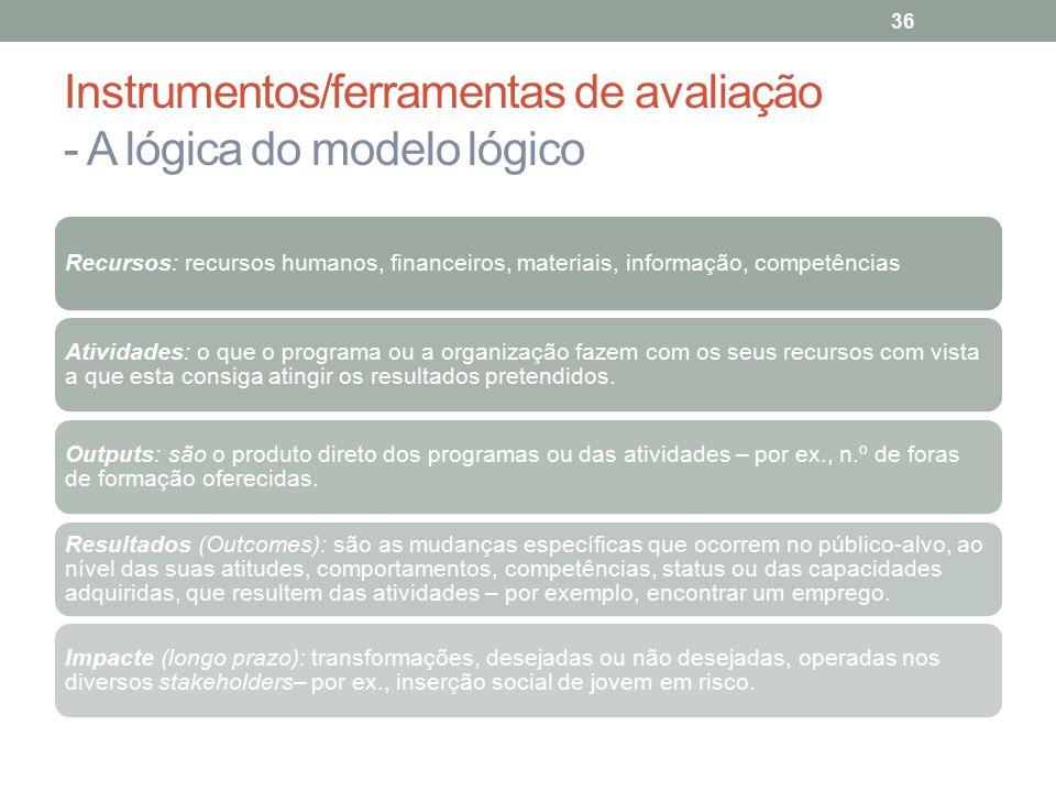 Instrumentos/ferramentas de avaliação - A lógica do modelo lógico 36 Recursos: recursos humanos, financeiros, materiais, informação, competências Ativ