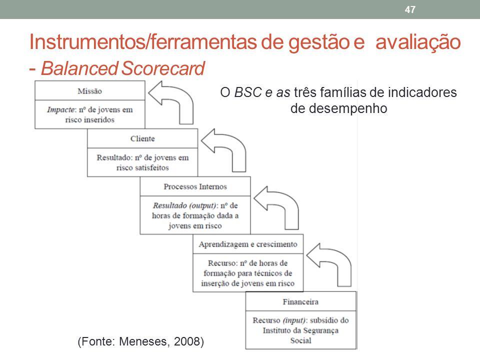 47 O BSC e as três famílias de indicadores de desempenho (Fonte: Meneses, 2008)