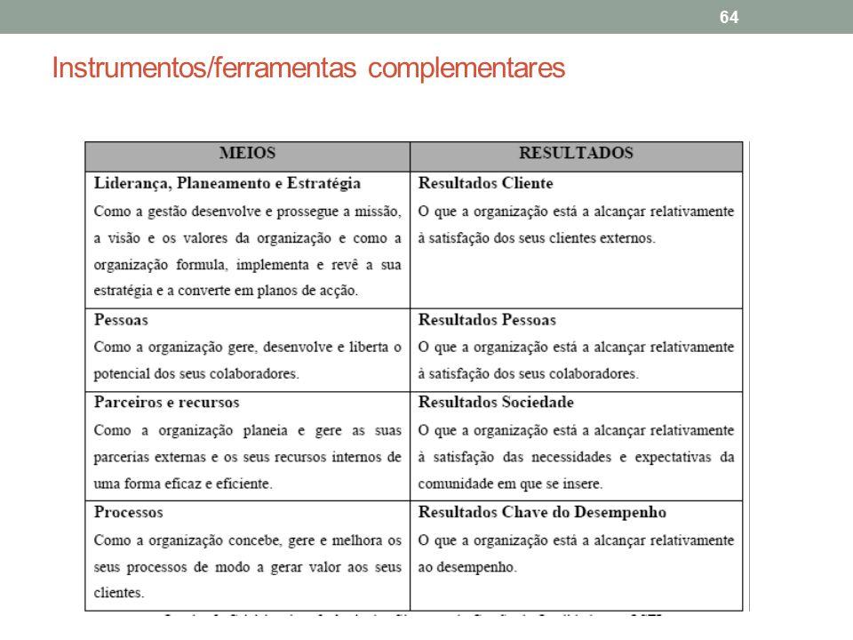 Instrumentos/ferramentas complementares 64