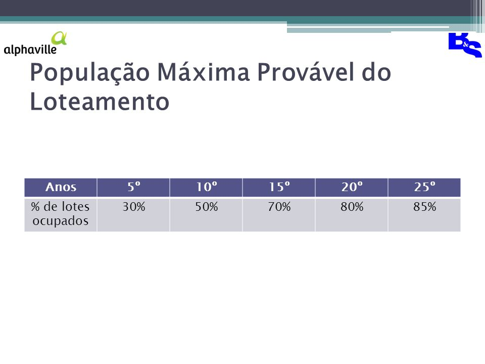 População Máxima Provável do Loteamento Anos5º10º15º20º25º % de lotes ocupados 30%50%70%80%85%