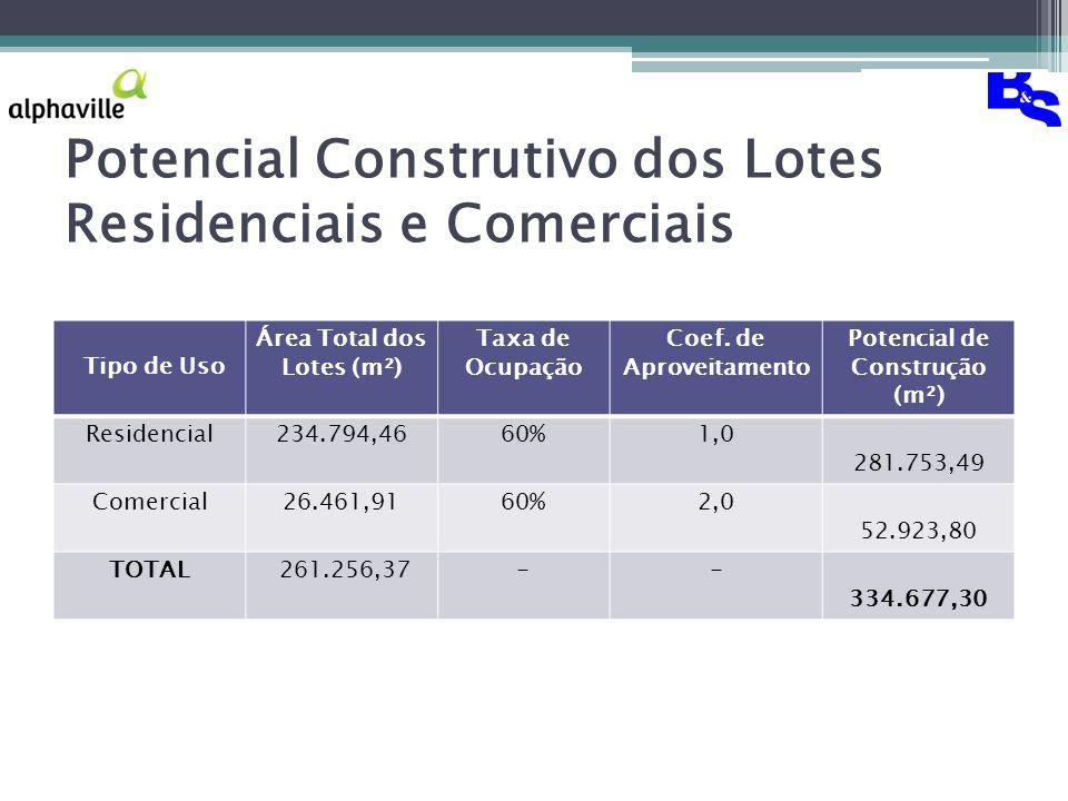 Potencial Construtivo dos Lotes Residenciais e Comerciais Tipo de Uso Área Total dos Lotes (m²) Taxa de Ocupação Coef.