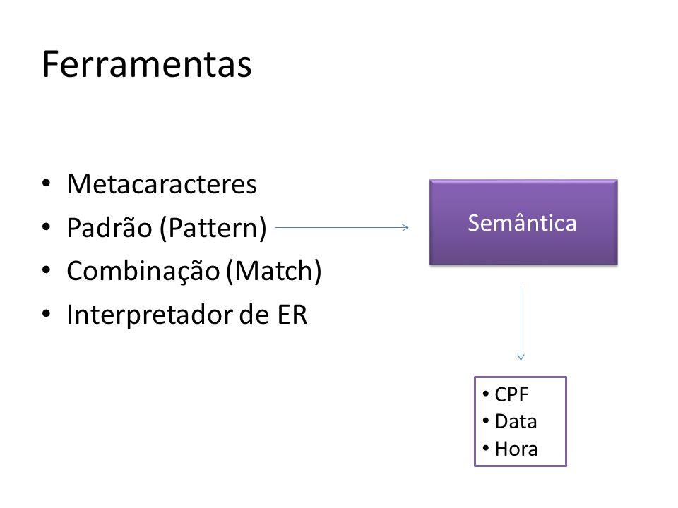 Metacaracteres Padrão (Pattern) Combinação (Match) Interpretador de ER Semântica CPF Data Hora Ferramentas